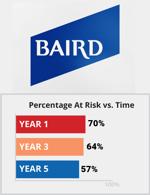 Baird Percentage at Risk